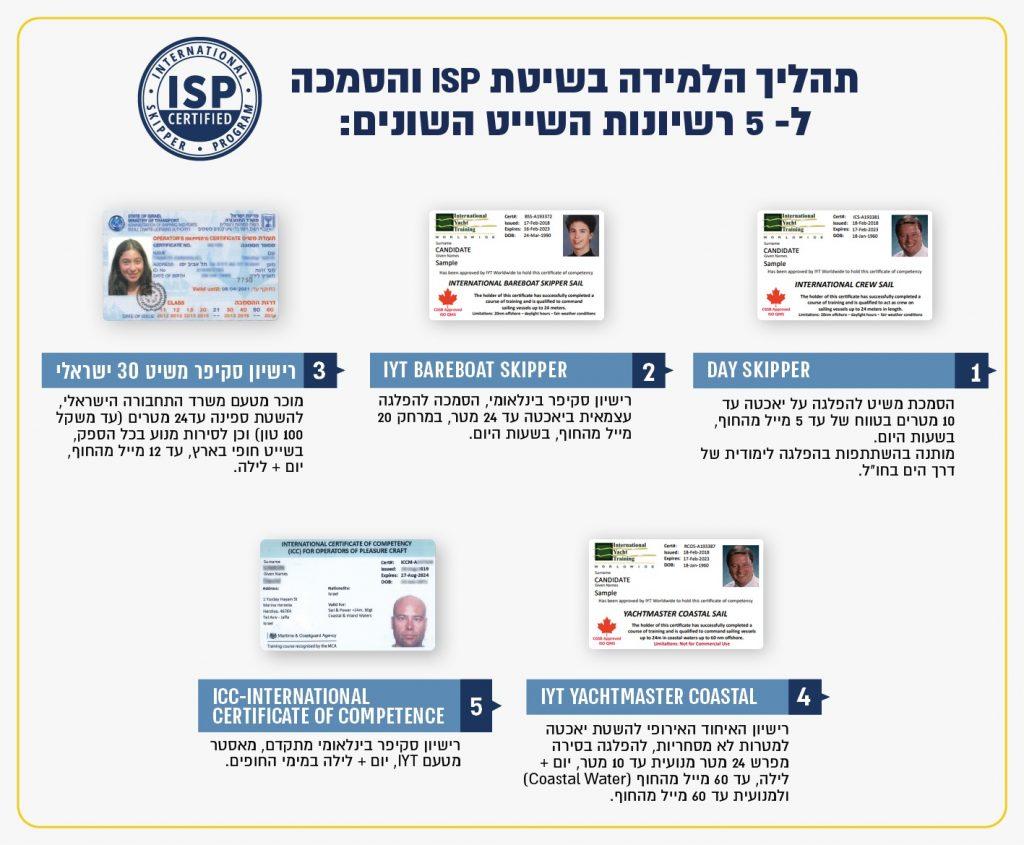 רישיון משיט 30  - קורס סקיפר בשיטת ISP